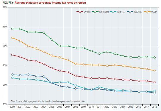 L'impôt sur les sociétés français reste l'un des plus élevés au monde. par Ingrid Feuerstein