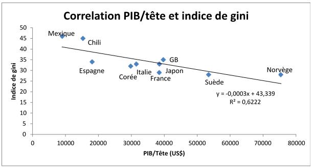 France : et si la lutte contre les inégalités tuait la croissance ?