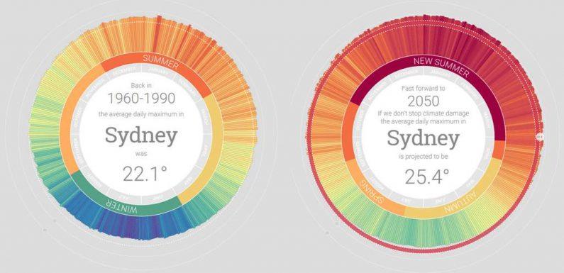D'ici 2050, l'hiver n'existera plus en Australie