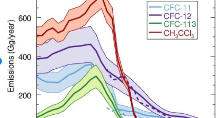 Comment le sauvetage de la couche d'ozone décidé en 1987 ralentit le réchauffement climatique – Par Johan Lorck