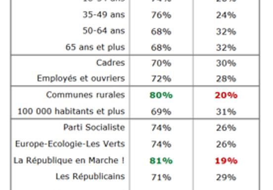 Municipales : 7 français sur 10 satisfaits de leur maire