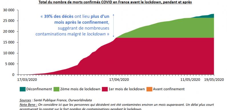 Confinement à la française : satisfecit et limites