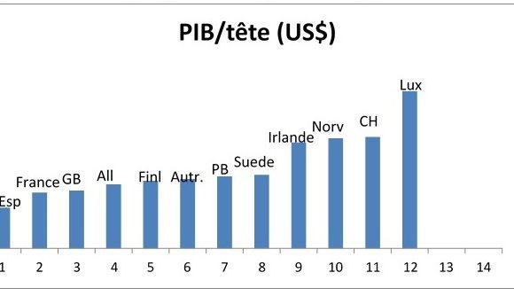 Plan de relance : la France trop faible pour s'en sortir ?